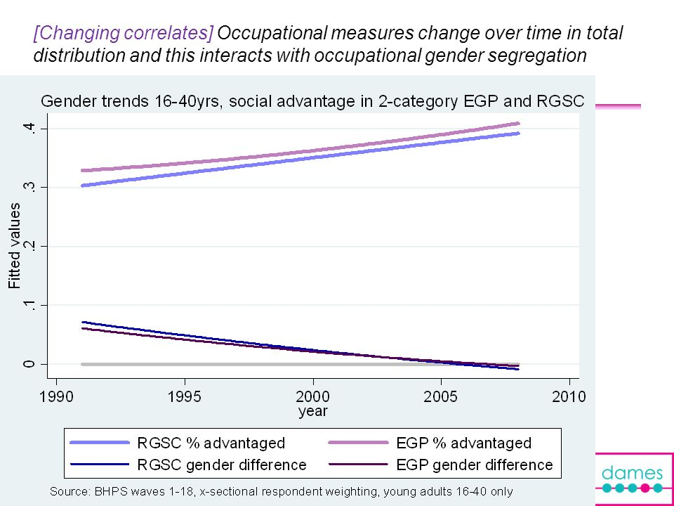 [Changing correlates] Occupational measures change over time in total distribution and this interacts with occupational gender segregation